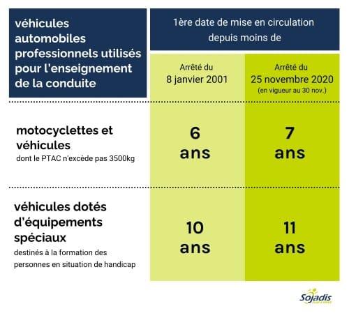 Quel âge maximum pour un véhicule auto-école ?